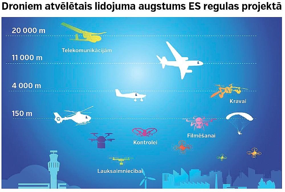Droniem atvēlētais lidojuma augstums ES regulas projektā