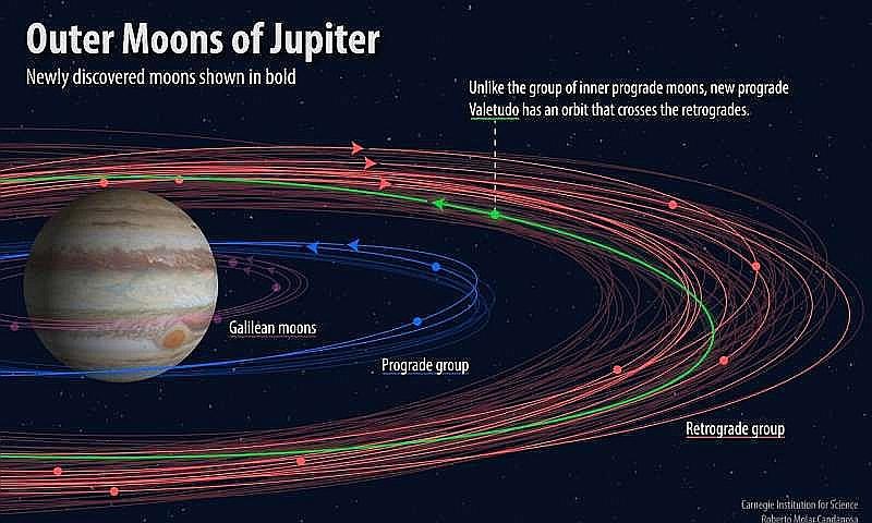 """Jupitera pavadoņi, tostarp jaunatklātais mazākais """"Valetudo"""" (orbīta apzīmēta ar zaļo līniju)."""